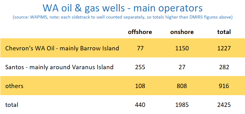 table of the number of oil and gas wells in Western Australia with Chevron and Santos operated wells highlighted.
