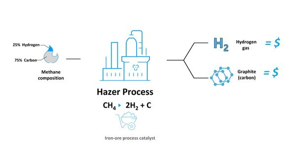 Hazer's clean hydrogen plant gets funded